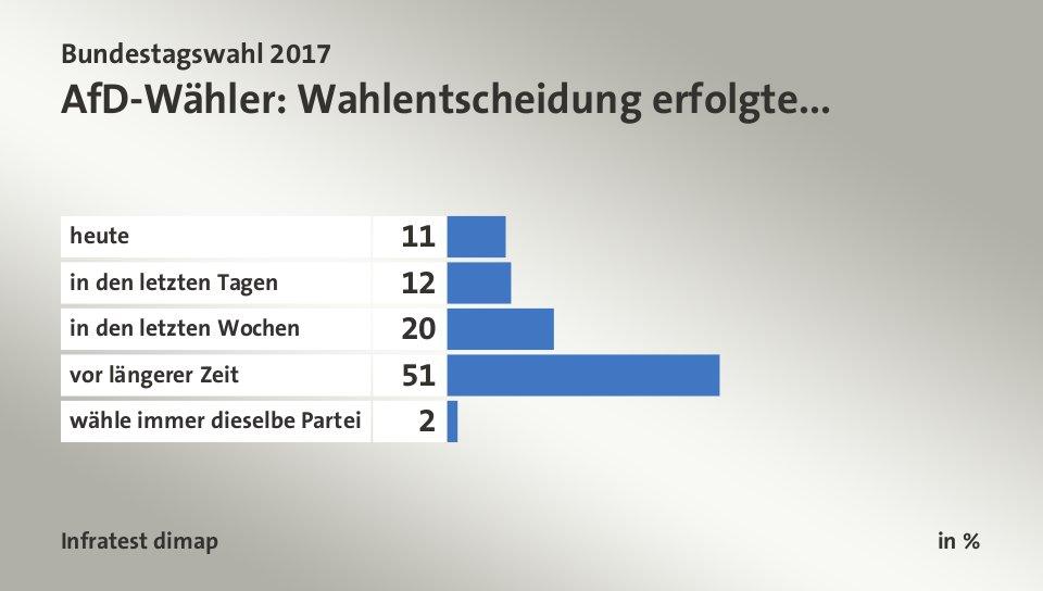 Bundestagswahl 2021 Nichtwähler